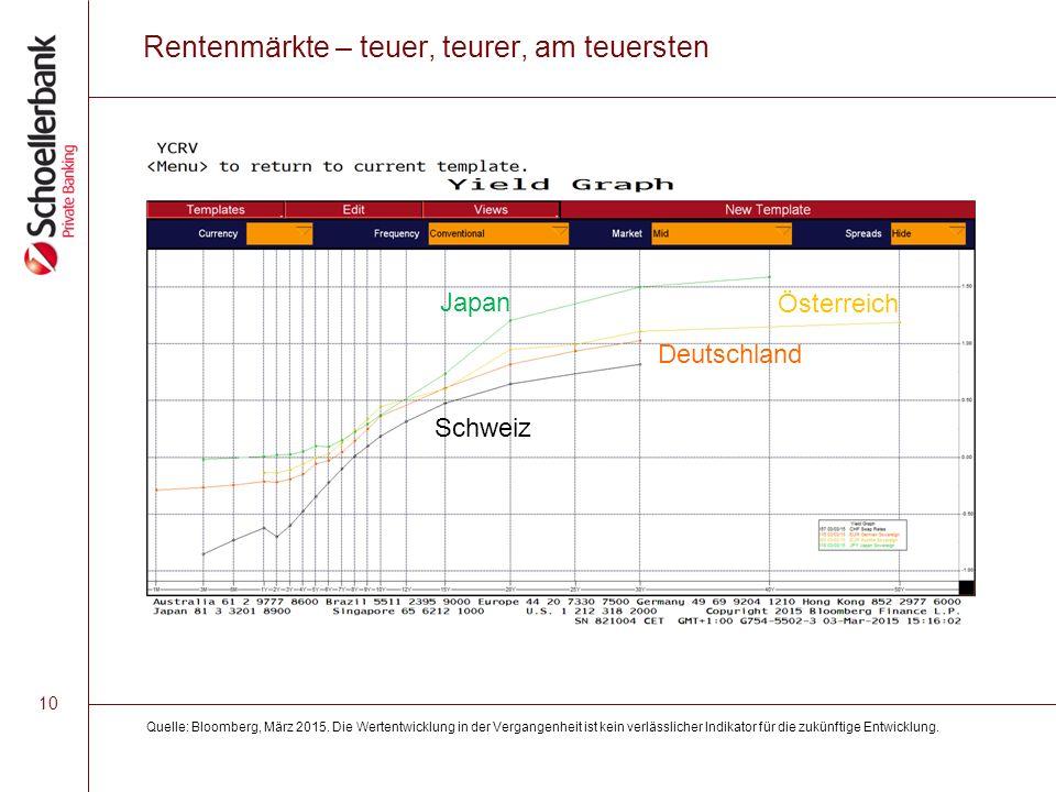 10 Rentenmärkte – teuer, teurer, am teuersten Quelle: Bloomberg, März 2015.
