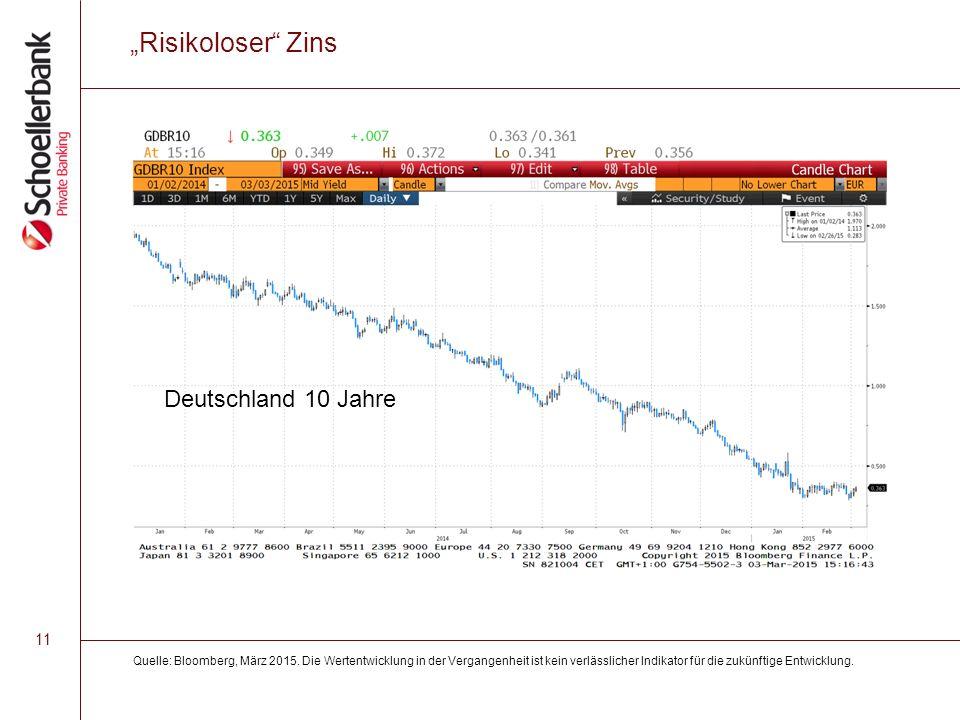 """11 """"Risikoloser Zins Quelle: Bloomberg, März 2015."""