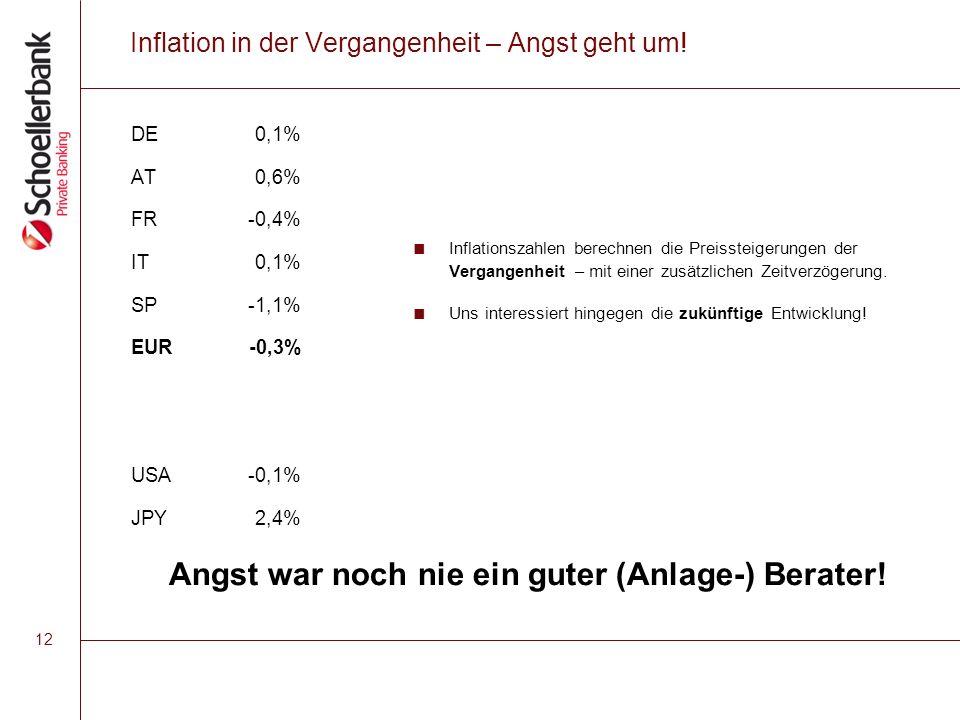 12 Inflation in der Vergangenheit – Angst geht um.
