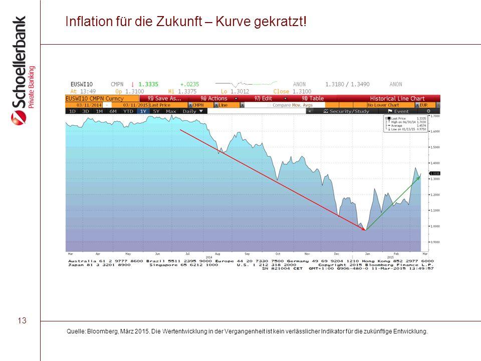 13 Inflation für die Zukunft – Kurve gekratzt. Quelle: Bloomberg, März 2015.