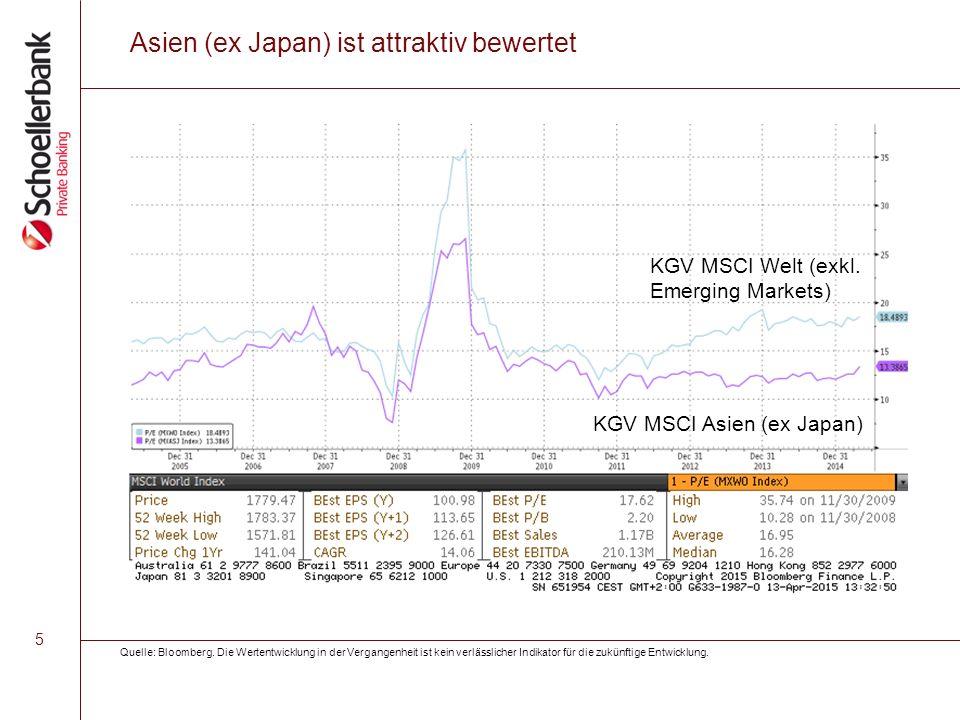 5 Asien (ex Japan) ist attraktiv bewertet KGV MSCI Welt (exkl.
