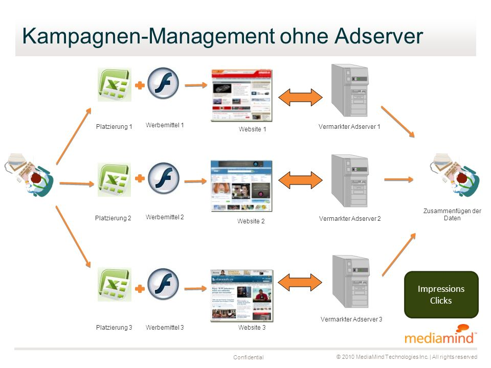© 2010 MediaMind Technologies Inc. | All rights reserved Confidential Kampagnen-Management ohne Adserver Website 1 Website 2 Website 3 Werbemittel 1 W