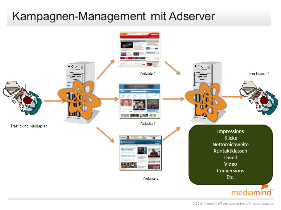 Website 1 Website 2 Website 3 Impressions Klicks Nettoreichweite Kontaktklassen Dwell Video Conversions Etc.