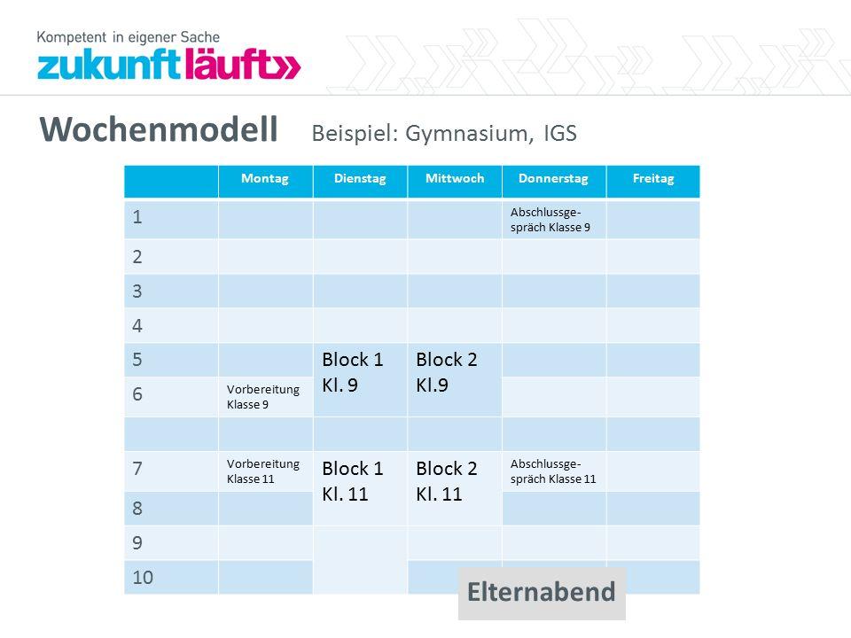 Wochenmodell Beispiel: Gymnasium, IGS MontagDienstagMittwochDonnerstagFreitag 1 Abschlussge- spräch Klasse 9 2 3 4 5Block 1 Kl. 9 Block 2 Kl.9 6 Vorbe