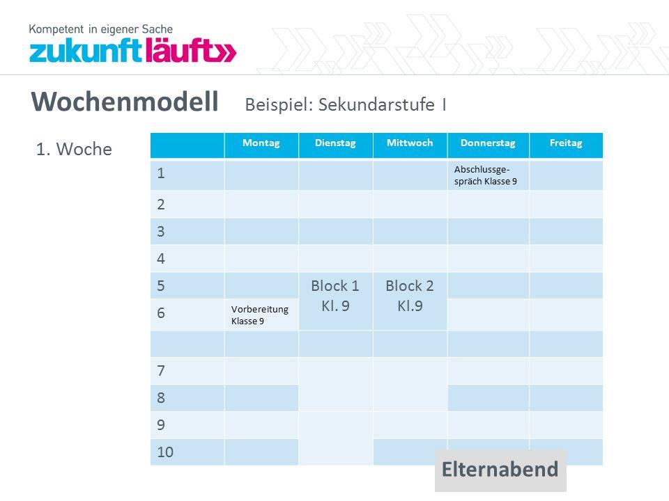 Wochenmodell Beispiel: Sekundarstufe I 1. Woche MontagDienstagMittwochDonnerstagFreitag 1 Abschlussge- spräch Klasse 9 2 3 4 5Block 1 Kl. 9 Block 2 Kl