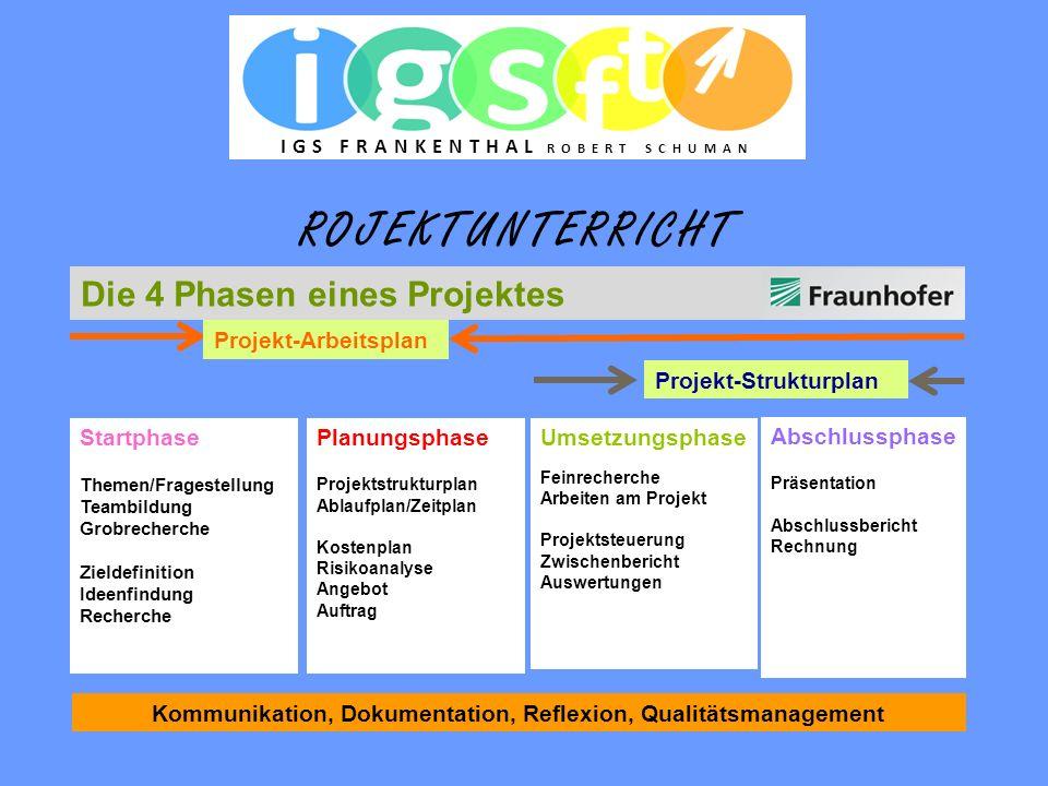 Startphase Themen/Fragestellung Teambildung Grobrecherche Zieldefinition Ideenfindung Recherche Planungsphase Projektstrukturplan Ablaufplan/Zeitplan