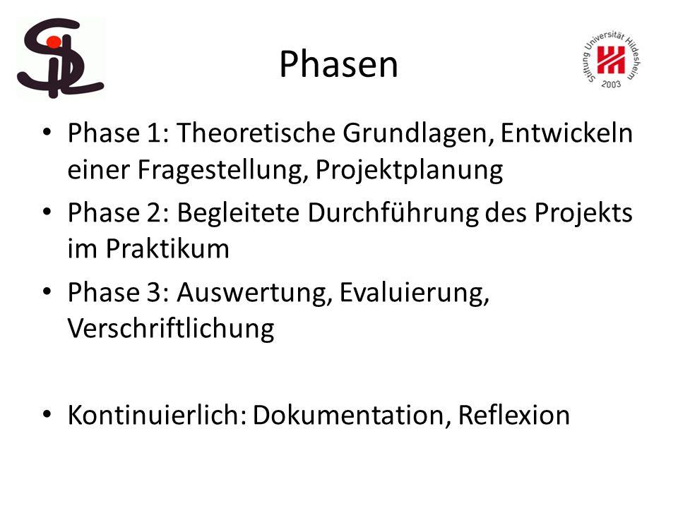 Phasen Phase 1: Theoretische Grundlagen, Entwickeln einer Fragestellung, Projektplanung Phase 2: Begleitete Durchführung des Projekts im Praktikum Phase 3: Auswertung, Evaluierung, Verschriftlichung Kontinuierlich: Dokumentation, Reflexion