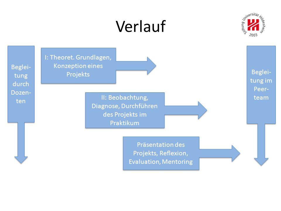Verlauf I: Theoret. Grundlagen, Konzeption eines Projekts Präsentation des Projekts, Reflexion, Evaluation, Mentoring II: Beobachtung, Diagnose, Durch