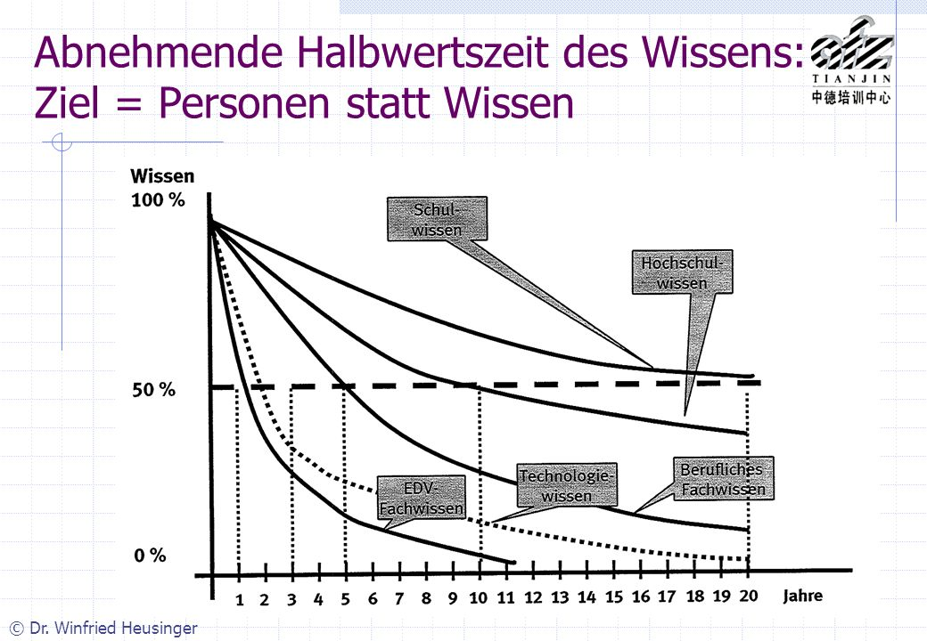 © Dr. Winfried Heusinger Abnehmende Halbwertszeit des Wissens: Ziel = Personen statt Wissen