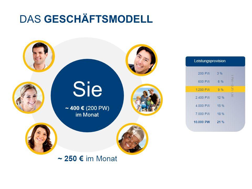 DAS GESCHÄFTSMODELL Leistungsprovision 200 PW 3 % 600 PW 6 % 1.200 PW 9 % 2.400 PW 12 % 4.000 PW 15 % 7.000 PW 18 % 10.000 PW 21 % 1 PW = EUR 1,86 Sie ~ 400 € (200 PW) im Monat ~ 250 € im Monat