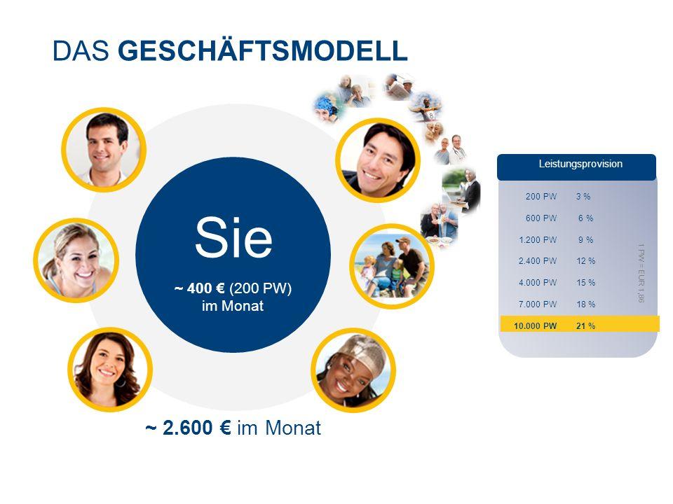 DAS GESCHÄFTSMODELL Sie ~ 400 € (200 PW) im Monat ~ 2.600 € im Monat Leistungsprovision 200 PW 3 % 600 PW 6 % 1.200 PW 9 % 2.400 PW 12 % 4.000 PW 15 % 7.000 PW 18 % 10.000 PW 21 % 1 PW = EUR 1,86