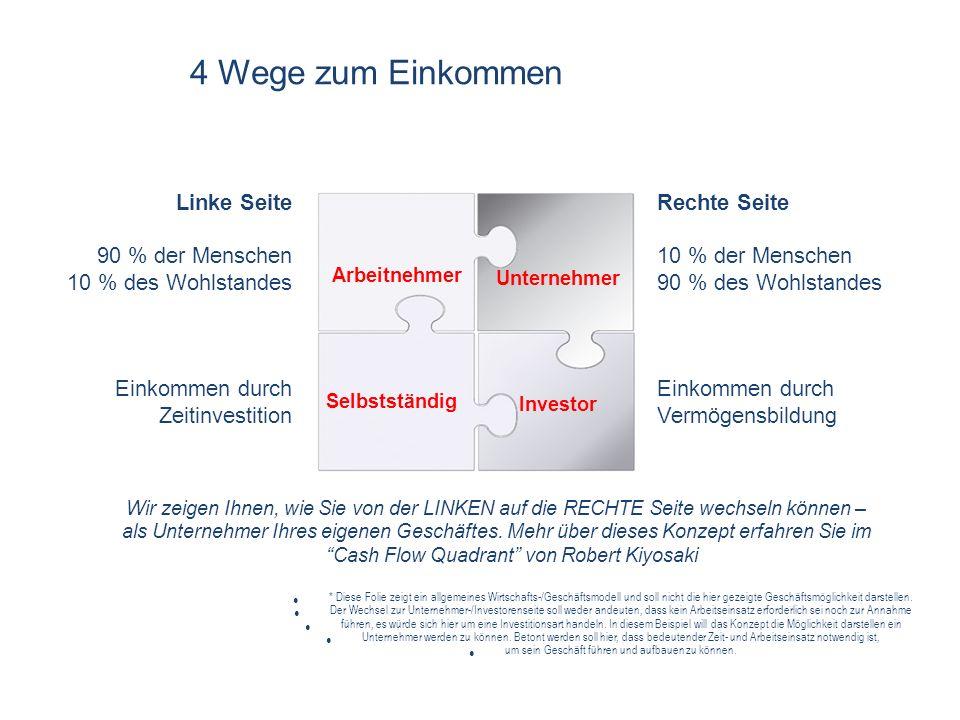 DAS GESCHÄFTSMODELL Sie ~ 400 € (200 PW) im Monat ~ 1.000 € im Monat Leistungsprovision 200 PW 3 % 600 PW 6 % 1.200 PW 9 % 2.400 PW 12 % 4.000 PW 15 % 7.000 PW 18 % 10.000 PW 21 % 1 PW = EUR 1,86