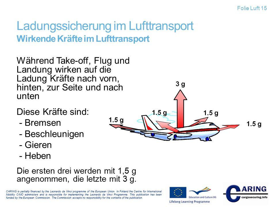 Ladungssicherung im Lufttransport Wirkende Kräfte im Lufttransport Während Take-off, Flug und Landung wirken auf die Ladung Kräfte nach vorn, hinten,
