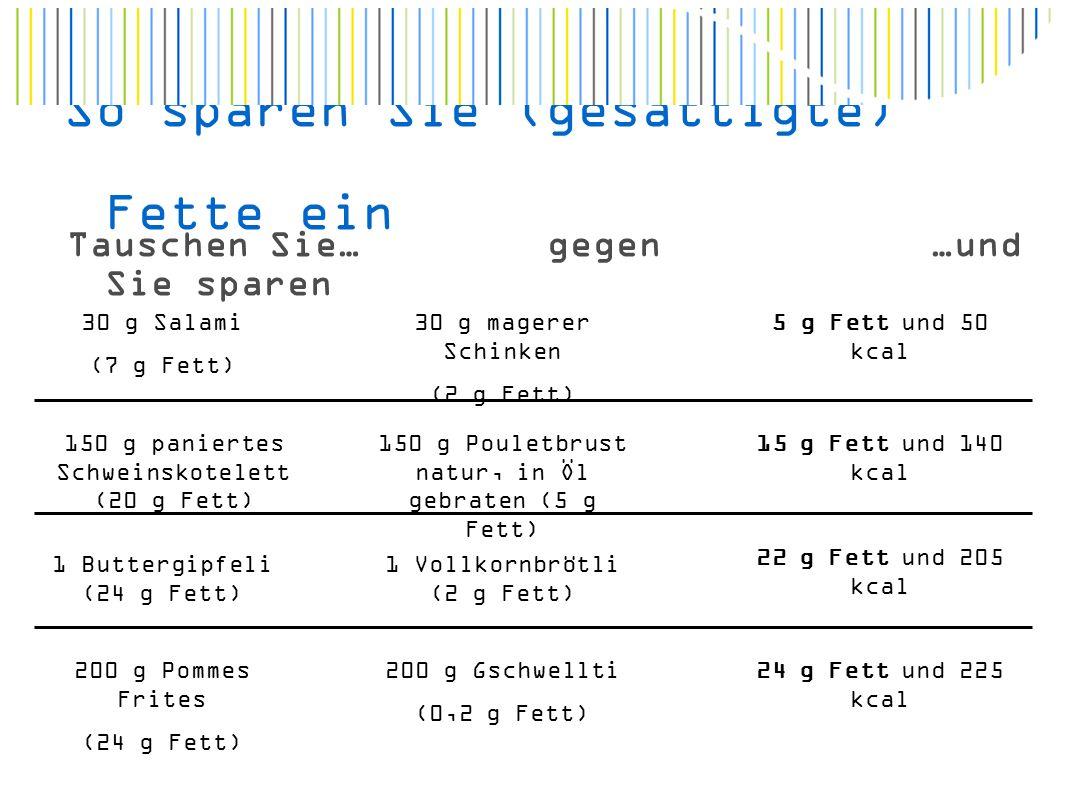 So sparen Sie (gesättigte) Fette ein Tauschen Sie…gegen…und Sie sparen 30 g Salami (7 g Fett) 30 g magerer Schinken (2 g Fett) 5 g Fett und 50 kcal 150 g paniertes Schweinskotelett (20 g Fett) 150 g Pouletbrust natur, in Öl gebraten (5 g Fett) 15 g Fett und 140 kcal 1 Buttergipfeli (24 g Fett) 1 Vollkornbrötli (2 g Fett) 22 g Fett und 205 kcal 200 g Pommes Frites (24 g Fett) 200 g Gschwellti (0,2 g Fett) 24 g Fett und 225 kcal