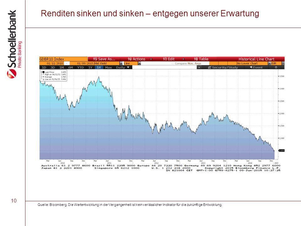 10 Renditen sinken und sinken – entgegen unserer Erwartung Quelle: Bloomberg. Die Wertentwicklung in der Vergangenheit ist kein verlässlicher Indikato