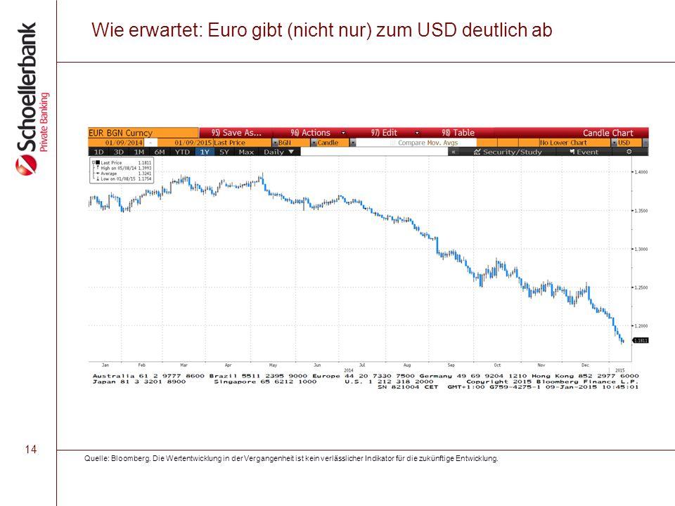 14 Wie erwartet: Euro gibt (nicht nur) zum USD deutlich ab Quelle: Bloomberg. Die Wertentwicklung in der Vergangenheit ist kein verlässlicher Indikato