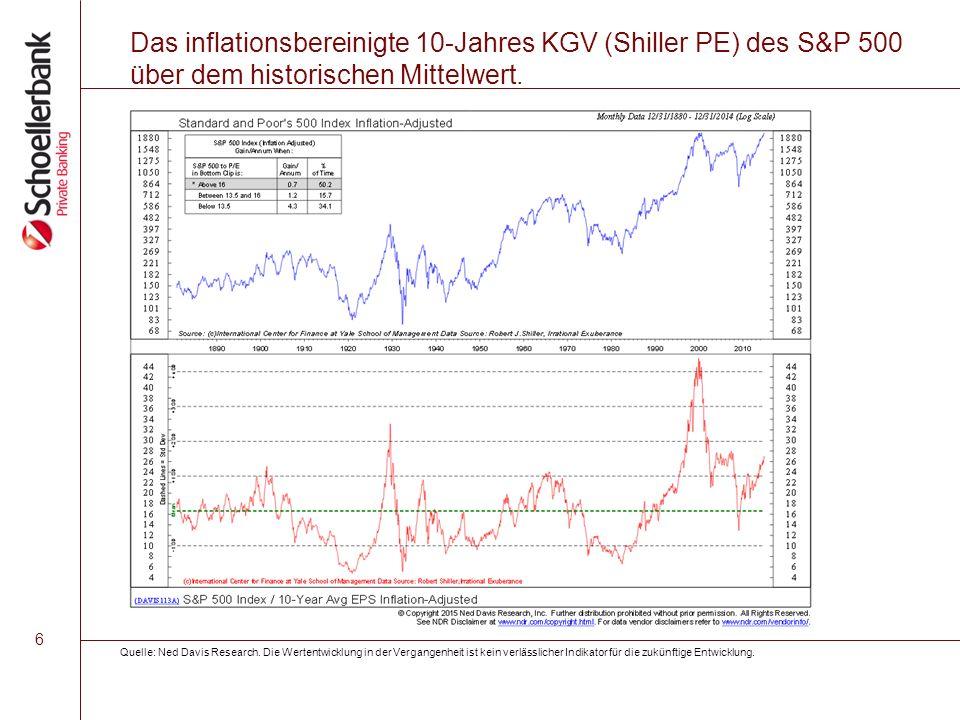 6 Das inflationsbereinigte 10-Jahres KGV (Shiller PE) des S&P 500 über dem historischen Mittelwert.
