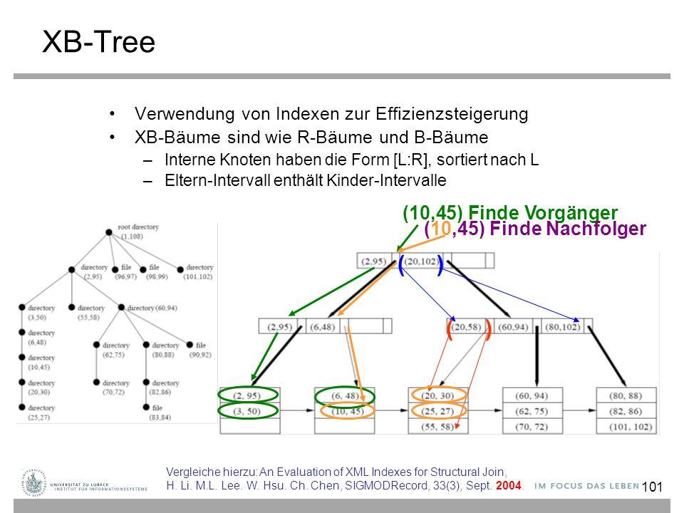 101 XB-Tree Verwendung von Indexen zur Effizienzsteigerung XB-Bäume sind wie R-Bäume und B-Bäume –Interne Knoten haben die Form [L:R], sortiert nach L –Eltern-Intervall enthält Kinder-Intervalle ( ) (10,45) Finde Vorgänger (10,45) Finde Nachfolger Vergleiche hierzu: An Evaluation of XML Indexes for Structural Join, H.
