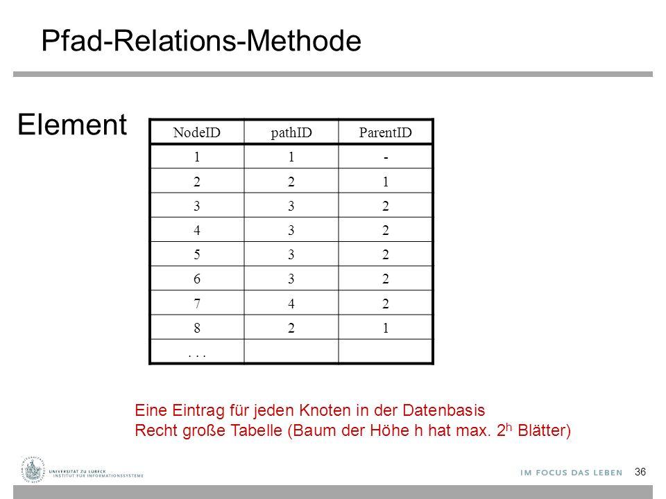 36 Pfad-Relations-Methode NodeIDpathIDParentID 11- 221 332 432 532 632 742 821...