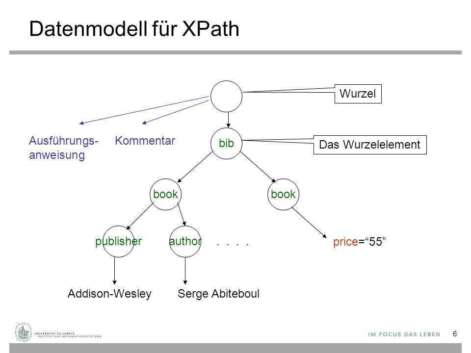 Datenmodell für XPath bib book publisherauthor..
