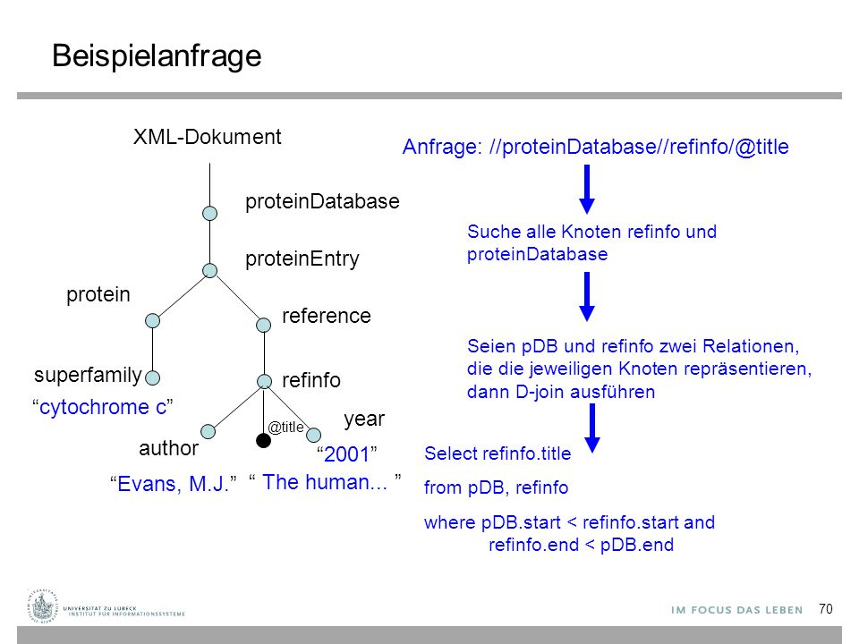 Beispielanfrage proteinDatabase proteinEntry superfamily year 2001 reference protein refinfo cytochrome c author Evans, M.J. Anfrage: //proteinDatabase//refinfo/@title Seien pDB und refinfo zwei Relationen, die die jeweiligen Knoten repräsentieren, dann D-join ausführen Select refinfo.title from pDB, refinfo where pDB.start < refinfo.start and refinfo.end < pDB.end @title Suche alle Knoten refinfo und proteinDatabase 70 The human...