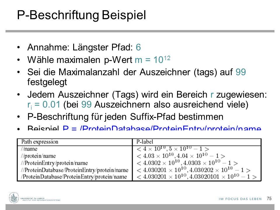 P-Beschriftung Beispiel Annahme: Längster Pfad: 6 Wähle maximalen p-Wert m = 10 12 Sei die Maximalanzahl der Auszeichner (tags) auf 99 festgelegt Jedem Auszeichner (Tags) wird ein Bereich r zugewiesen: r i = 0.01 (bei 99 Auszeichnern also ausreichend viele) P-Beschriftung für jeden Suffix-Pfad bestimmen Beispiel P = /ProteinDatabase/ProteinEntry/protein/name 75