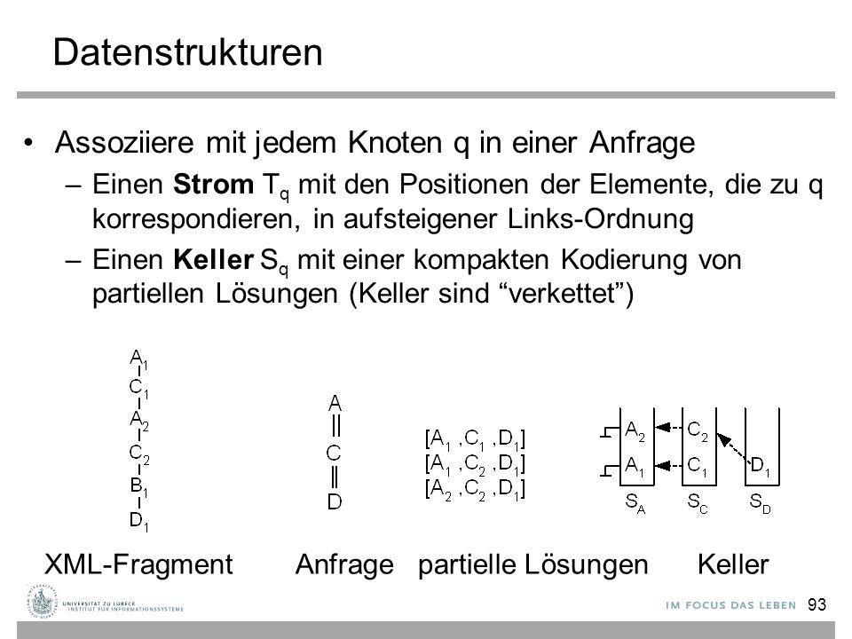 93 Datenstrukturen Assoziiere mit jedem Knoten q in einer Anfrage –Einen Strom T q mit den Positionen der Elemente, die zu q korrespondieren, in aufsteigener Links-Ordnung –Einen Keller S q mit einer kompakten Kodierung von partiellen Lösungen (Keller sind verkettet ) XML-Fragment Anfrage partielle Lösungen Keller