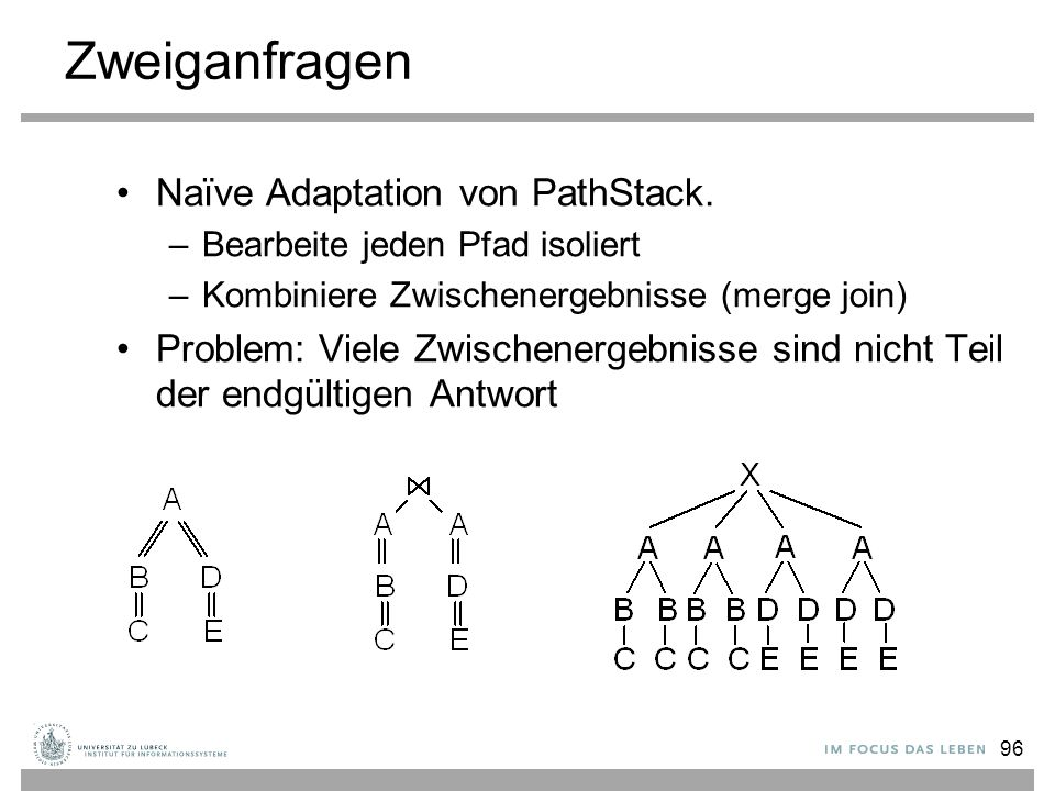 96 Zweiganfragen Naïve Adaptation von PathStack.