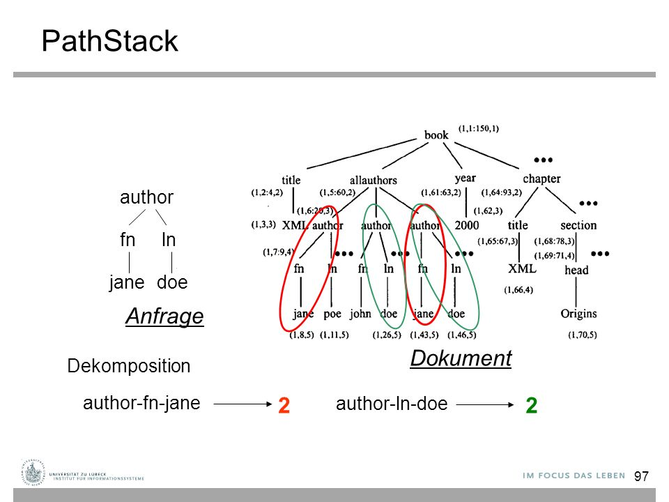 97 PathStack author fn ln janedoe Dekomposition author-fn-jane author-ln-doe 22 Anfrage Dokument