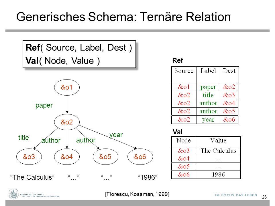 "26 &o1 &o3 &o2 &o4&o5 paper title author year &o6 ""The Calculus""""…""""…""""…""""…""""1986"" Generisches Schema: Ternäre Relation Ref Val Ref( Source, Label, De"