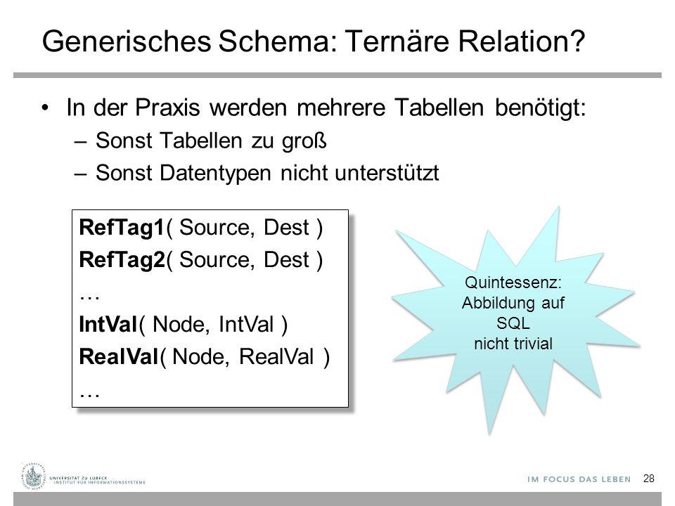 28 Generisches Schema: Ternäre Relation? In der Praxis werden mehrere Tabellen benötigt: –Sonst Tabellen zu groß –Sonst Datentypen nicht unterstützt R