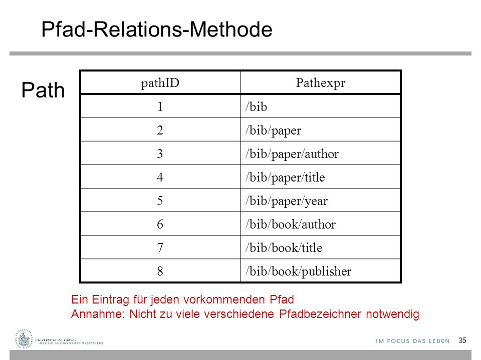 35 Pfad-Relations-Methode pathIDPathexpr 1/bib 2/bib/paper 3/bib/paper/author 4/bib/paper/title 5/bib/paper/year 6/bib/book/author 7/bib/book/title 8/