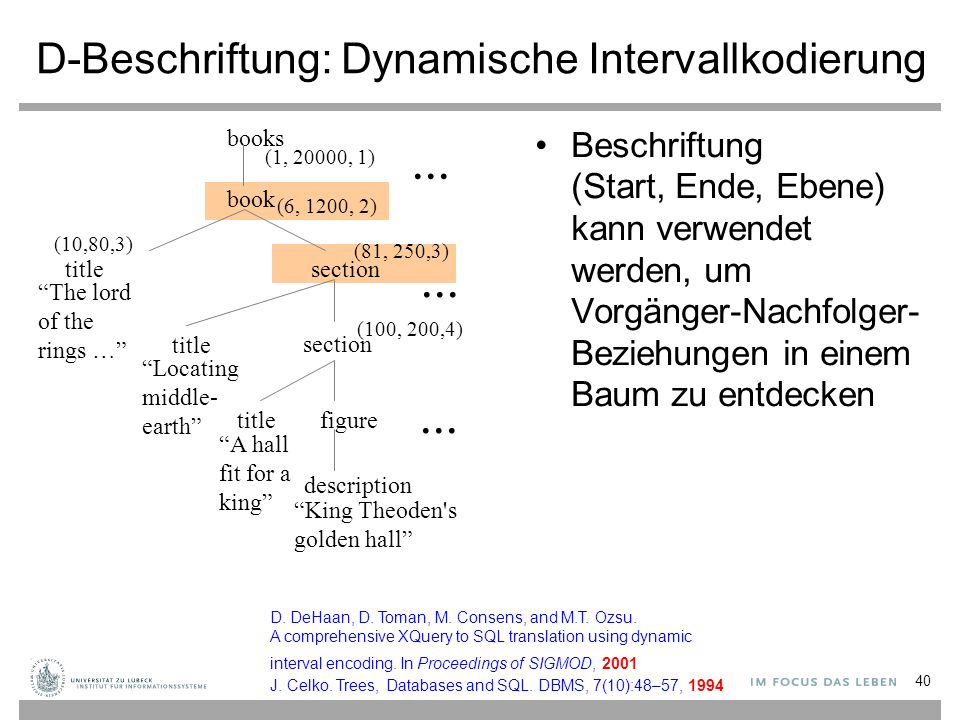 D-Beschriftung: Dynamische Intervallkodierung Beschriftung (Start, Ende, Ebene) kann verwendet werden, um Vorgänger-Nachfolger- Beziehungen in einem B
