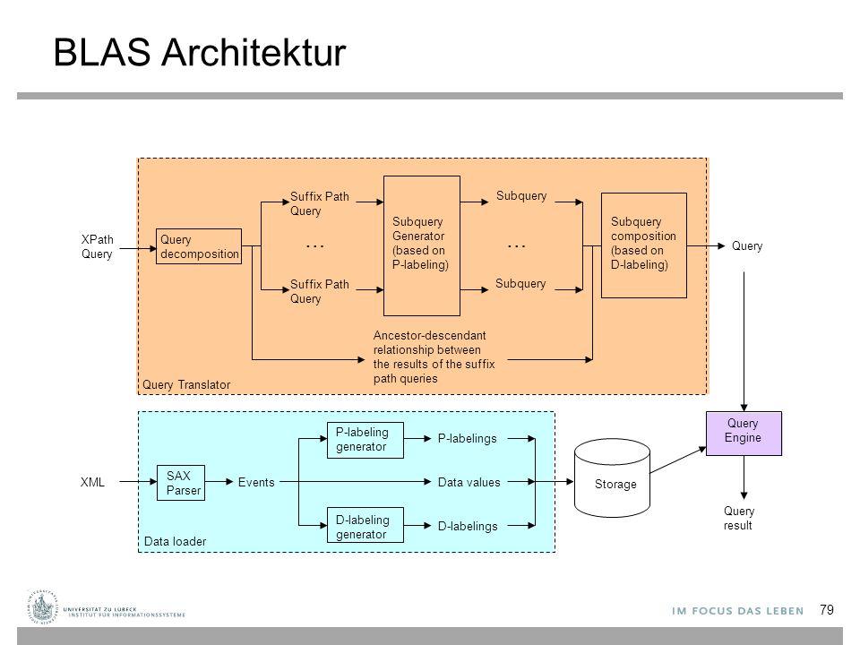 BLAS Architektur Query Engine Query decomposition Subquery Generator (based on P-labeling) XPath Query Suffix Path Query … Subquery composition (based