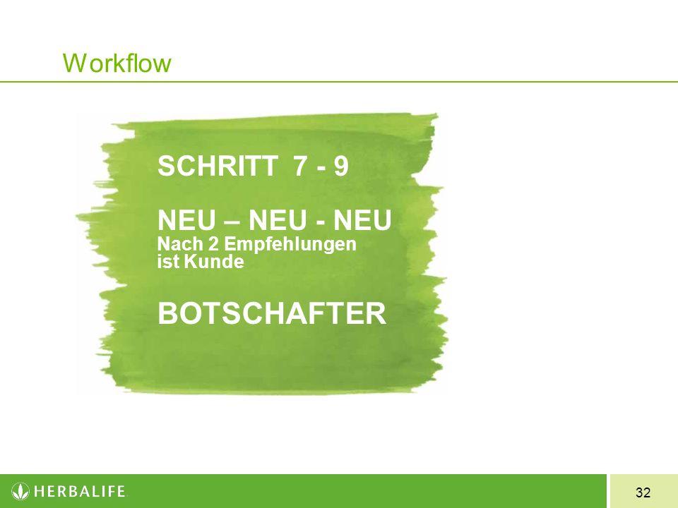 32 Workflow SCHRITT7 - 9 NEU – NEU - NEU Nach 2 Empfehlungen ist Kunde BOTSCHAFTER