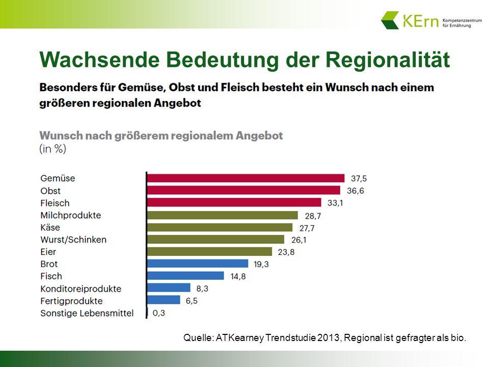 Quelle: ATKearney Trendstudie 2013, Regional ist gefragter als bio.