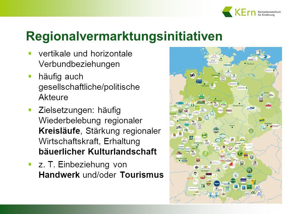 Regionalvermarktungsinitiativen  vertikale und horizontale Verbundbeziehungen  häufig auch gesellschaftliche/politische Akteure  Zielsetzungen: häufig Wiederbelebung regionaler Kreisläufe, Stärkung regionaler Wirtschaftskraft, Erhaltung bäuerlicher Kulturlandschaft  z.
