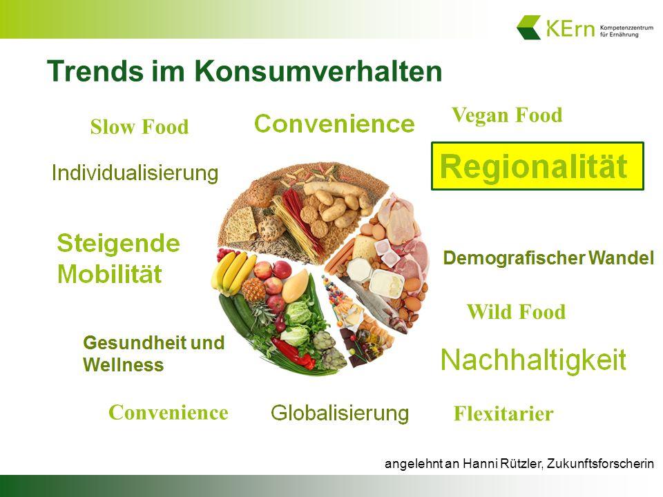 angelehnt an Hanni Rützler, Zukunftsforscherin Trends im Konsumverhalten Convenience Flexitarier Slow Food Vegan Food Wild Food