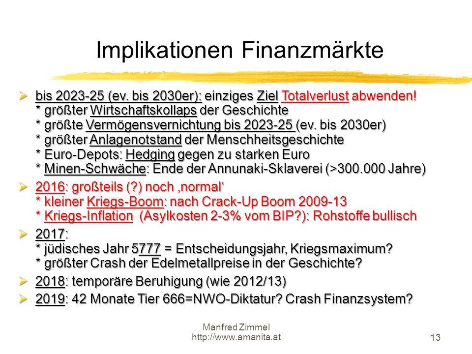 Manfred Zimmel http://www.amanita.at 13 Implikationen Finanzmärkte  bis 2023-25 (ev. bis 2030er): einziges Ziel Totalverlust abwenden! * größter Wirt