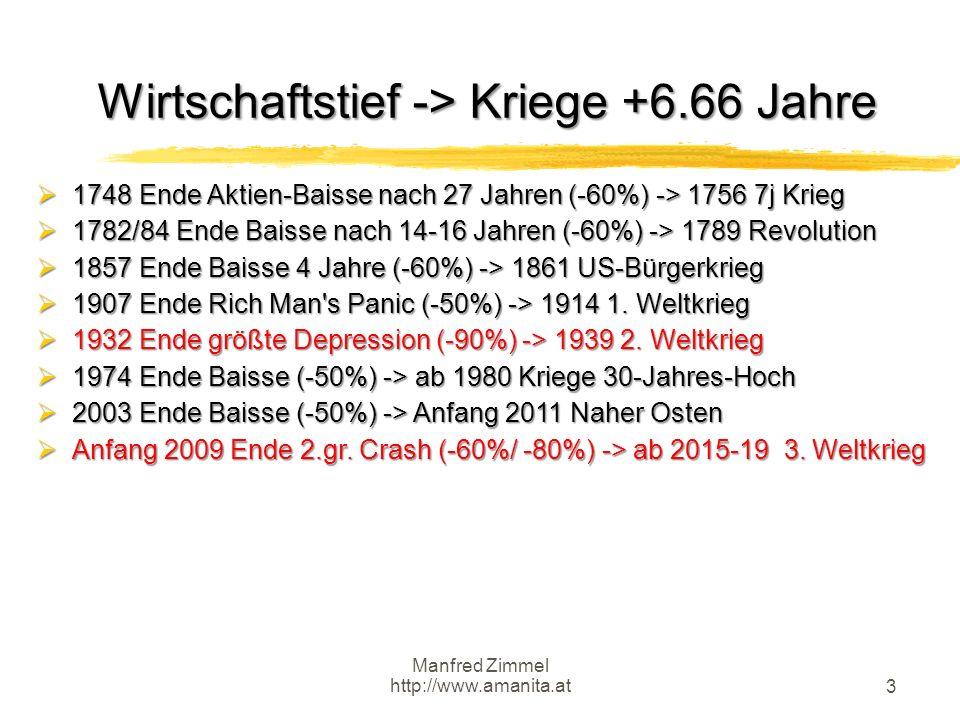 Manfred Zimmel http://www.amanita.at 3 Wirtschaftstief -> Kriege +6.66 Jahre  1748 Ende Aktien-Baisse nach 27 Jahren (-60%) -> 1756 7j Krieg  1782/8