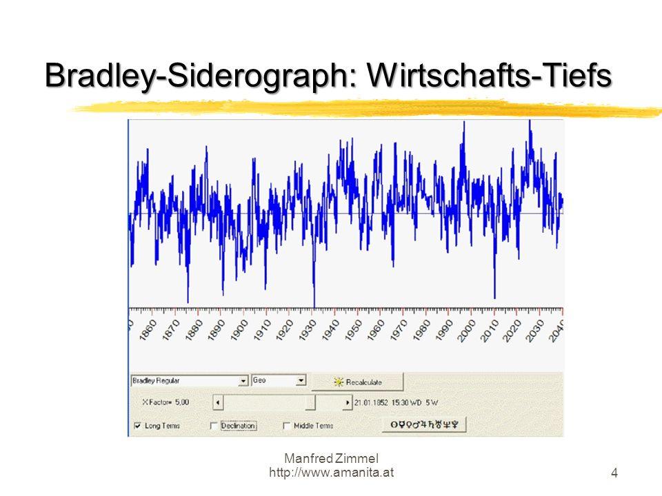 Manfred Zimmel http://www.amanita.at 4 Bradley-Siderograph: Wirtschafts-Tiefs