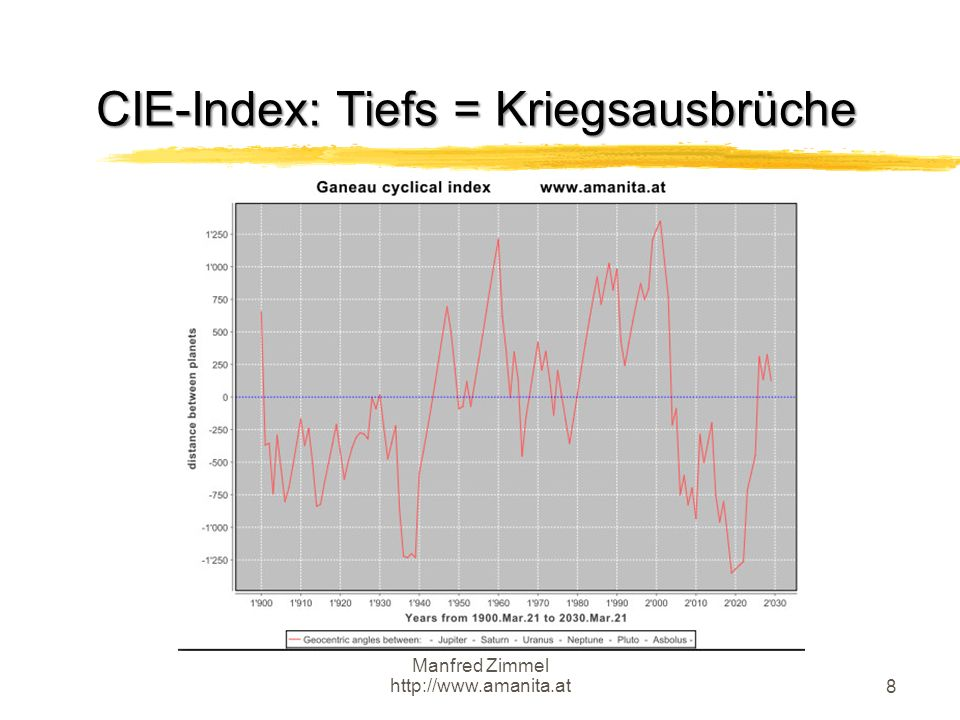 Manfred Zimmel http://www.amanita.at 8 CIE-Index: Tiefs = Kriegsausbrüche