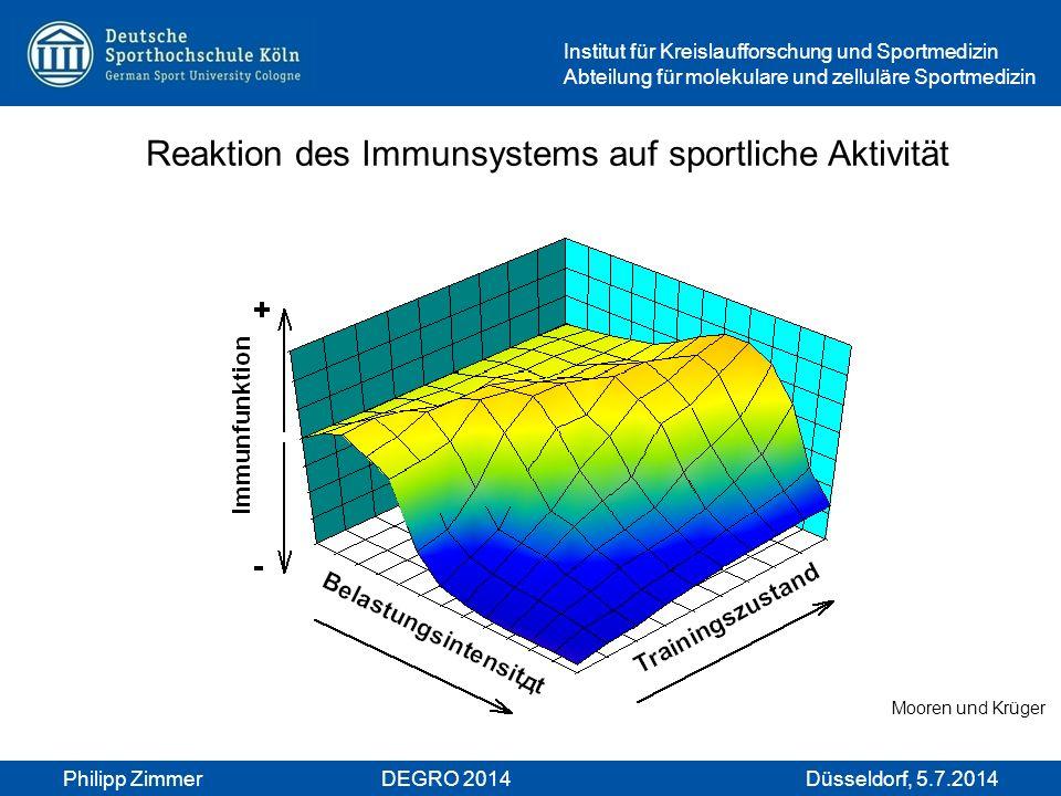 Philipp ZimmerDEGRO 2014Düsseldorf, 5.7.2014 Institut für Kreislaufforschung und Sportmedizin Abteilung für molekulare und zelluläre Sportmedizin Reak