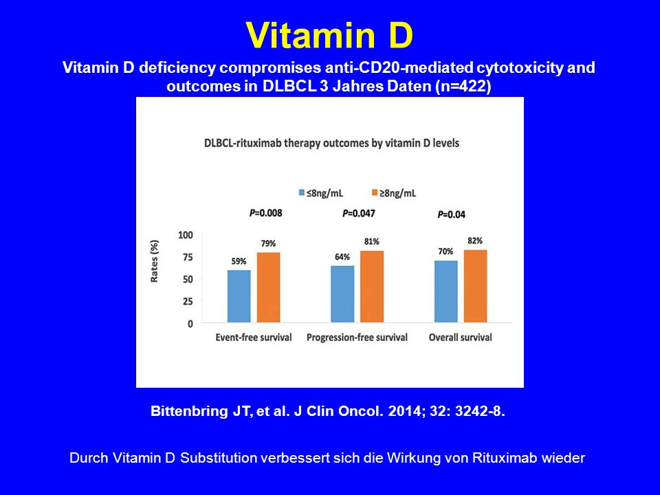 Vitamin D deficiency compromises anti-CD20-mediated cytotoxicity and outcomes in DLBCL 3 Jahres Daten (n=422) Bittenbring JT, et al.