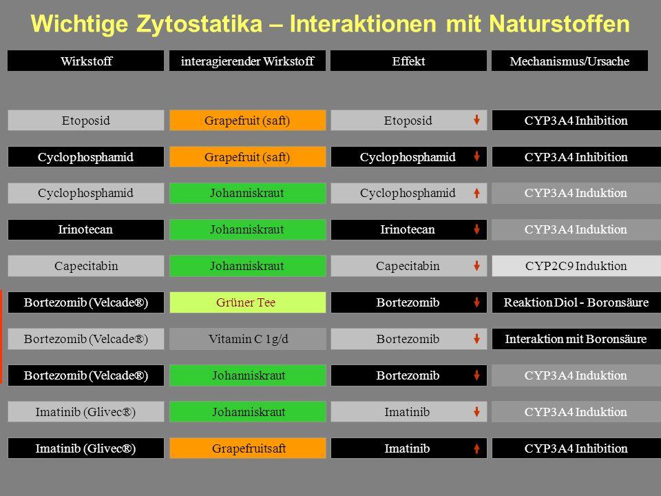 Wichtige Zytostatika – Interaktionen mit Naturstoffen CyclophosphamidGrapefruit (saft)CyclophosphamidCYP3A4 Inhibition CyclophosphamidJohanniskrautCyc