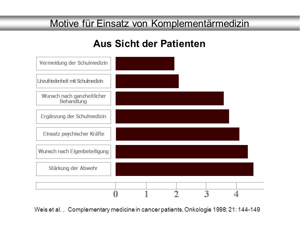 Motive für Einsatz von Komplementärmedizin Weis et al., Complementary medicine in cancer patients, Onkologie 1998; 21: 144-149 Aus Sicht der Patienten