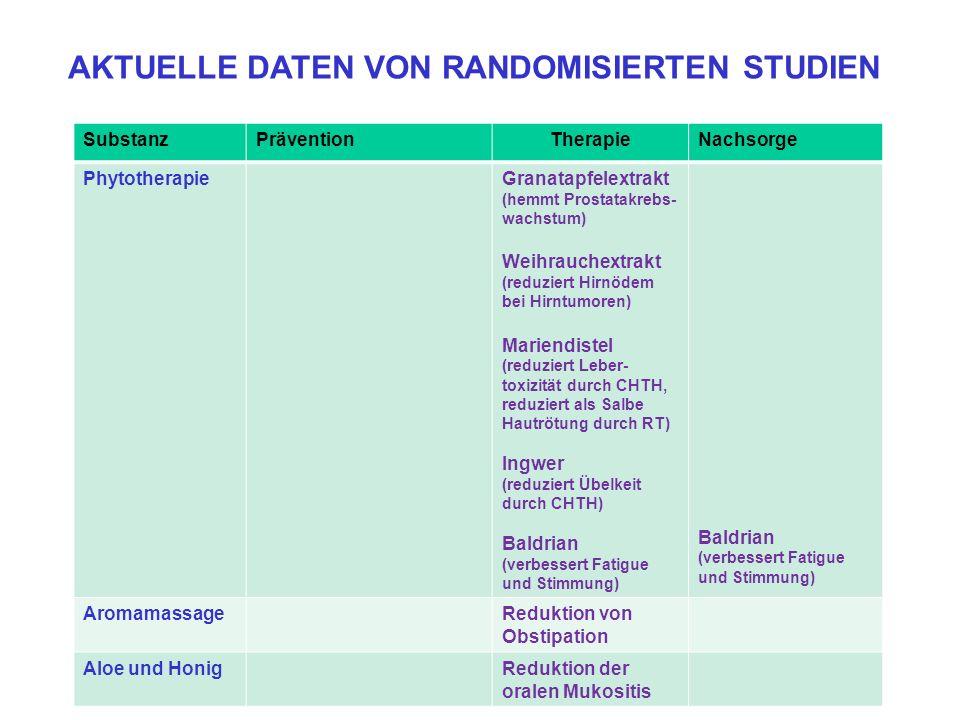 SubstanzPräventionTherapieNachsorge PhytotherapieGranatapfelextrakt (hemmt Prostatakrebs- wachstum) Weihrauchextrakt (reduziert Hirnödem bei Hirntumor