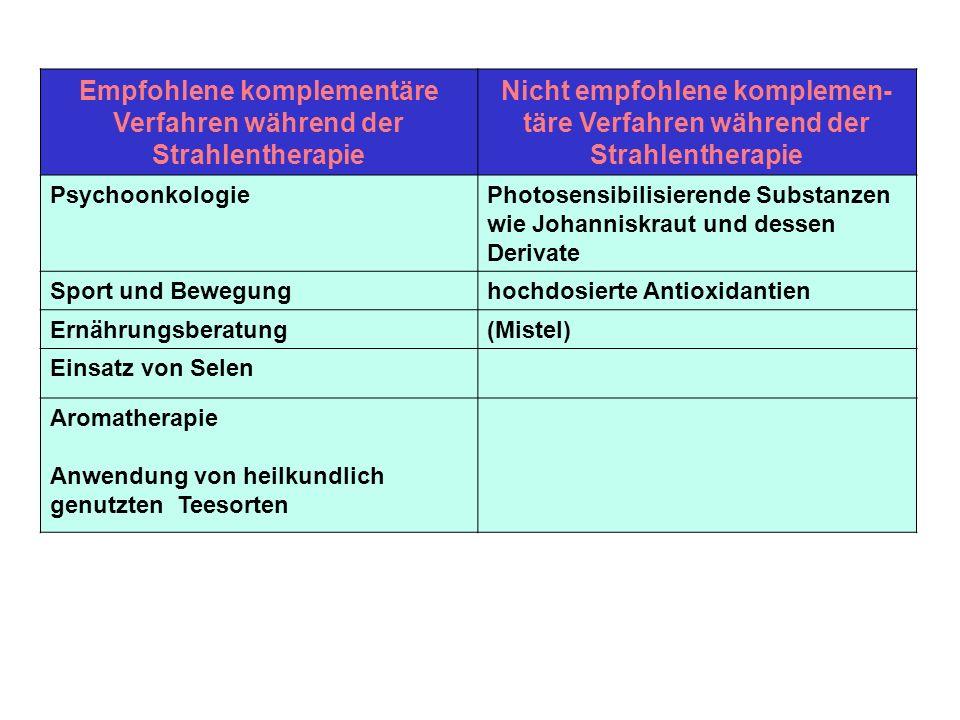 Empfohlene komplementäre Verfahren während der Strahlentherapie Nicht empfohlene komplemen- täre Verfahren während der Strahlentherapie Psychoonkologi
