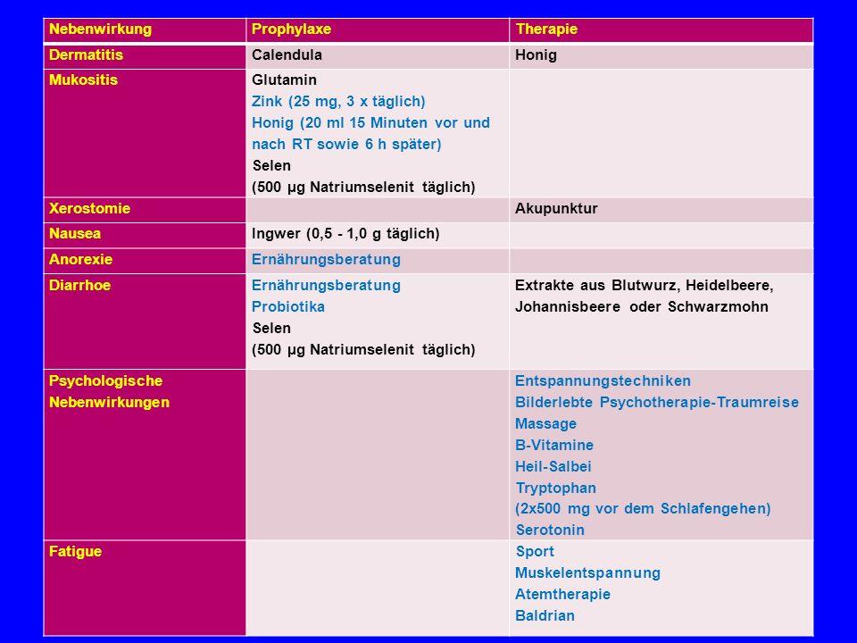 NebenwirkungProphylaxeTherapie DermatitisCalendulaHonig Mukositis Glutamin Zink (25 mg, 3 x täglich) Honig (20 ml 15 Minuten vor und nach RT sowie 6 h