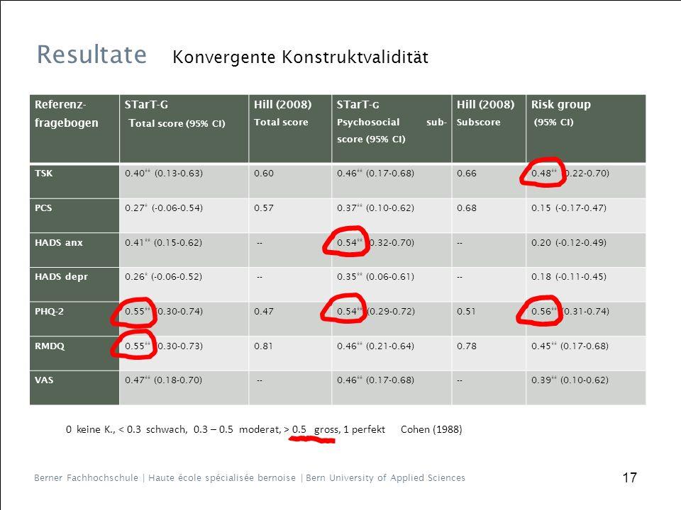 Berner Fachhochschule | Haute école spécialisée bernoise | Bern University of Applied Sciences 17 Referenz- fragebogen STarT-G T otal score (95% CI) Hill (2008) Total score STarT- G Psychosocial sub- score (95% CI) Hill (2008) Subscore Risk group (95% CI) TSK 0.40 ** (0.13-0.63)0.600.46 ** (0.17-0.68)0.660.48 ** (0.22-0.70) PCS 0.27 * (-0.06-0.54)0.570.37 ** (0.10-0.62)0.680.15 (-0.17-0.47) HADS anx 0.41 ** (0.15-0.62) --0.54 ** (0.32-0.70)--0.20 (-0.12-0.49) HADS depr 0.26 * (-0.06-0.52) --0.35 ** (0.06-0.61)--0.18 (-0.11-0.45) PHQ-2 0.55 ** (0.30-0.74)0.470.54 ** (0.29-0.72)0.510.56 ** (0.31-0.74) RMDQ 0.55 ** (0.30-0.73)0.810.46 ** (0.21-0.64)0.780.45 ** (0.17-0.68) VAS0.47 ** (0.18-0.70) --0.46 ** (0.17-0.68)--0.39 ** (0.10-0.62) 0 keine K., 0.5 gross, 1 perfekt Cohen (1988) Resultate Konvergente Konstruktvalidität